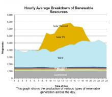CAISO renewable energy late April 2015